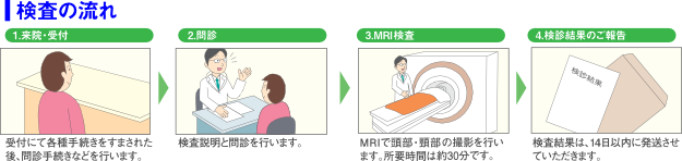 検査流 MRI