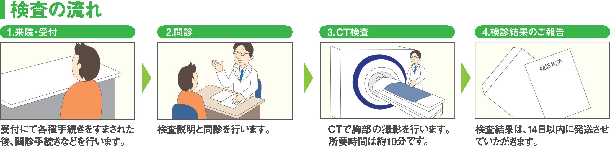 検査流 CT
